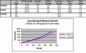 Trittfrequenz Berechnen : fahrrad und physik ~ Themetempest.com Abrechnung