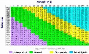 Normalgewicht Berechnen : bmi tabelle ~ Themetempest.com Abrechnung