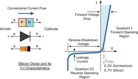 Signal Diode Switching Characteristics
