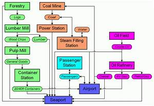 Trainz Industry Flow Chart