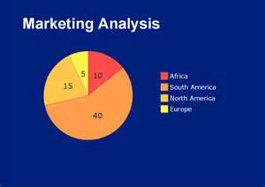 Marketing Analysis Chart