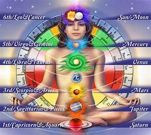 Chakras in the Science of Light
