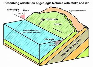 What Is The Difference Between Dip Fault And Dip-slip Fault