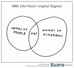 The Original Venn Diagram Is The Best Venn Diagram  U2014 Matthew Dicks