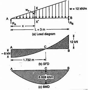 bending moment diagram2 examples assignment help With load shear force and bending moment diagrams assignment help