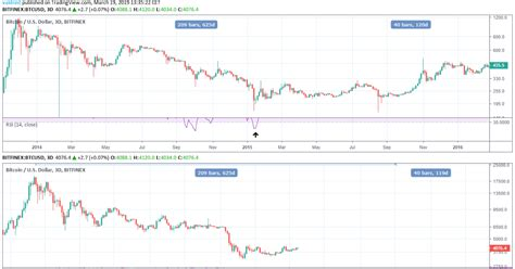 Draper has a fairly good track record for predicting bitcoin price movements, so market observers aren't taking his bullish forecast lightly. Bitcoin Prediction 2022   Earn 0.1 Bitcoin Per Day Free