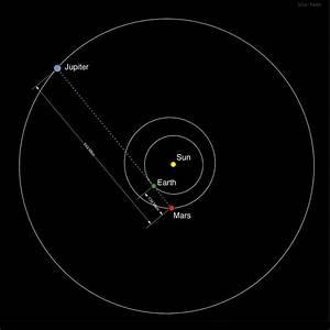 Pogled Na Zemljo  Luno In Jupiter Z Marsa    Vidi Se