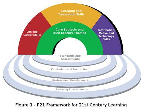 st century skills wikipedia