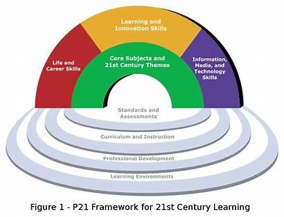 21st Century Learning Framework Skills Pdf Curriculum