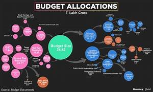 Nifty Earnings Chart Union Budget India 2018 The Budget In Charts