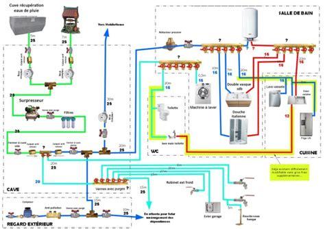 côté maison cuisine conseils pour schéma de plomberie avec récupération eau de