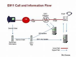 E911 Call And Information Flow