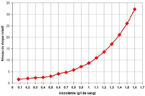 taux alcoolémie conducteur taux d alcool 233 mie t l charger calcul du taux d 39 alcool mie pour windows calcul du taux d 39