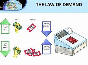Law Of Demand Definition And Explained With Examples