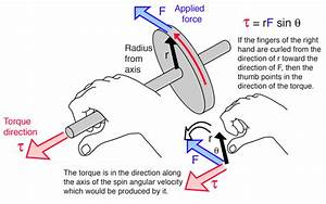 What Does The Direction Of Torque Imply If The Body Doesn