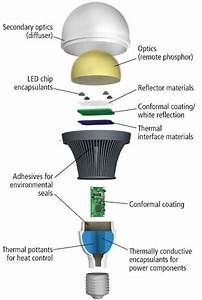 Basic Things To Know About Led Lamps