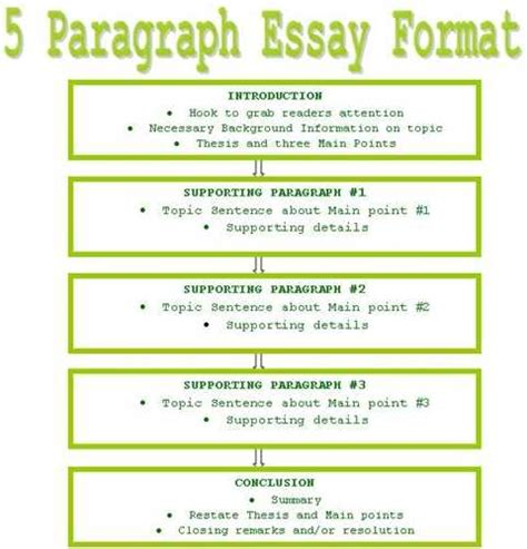 Writing a persuasive thesis statement