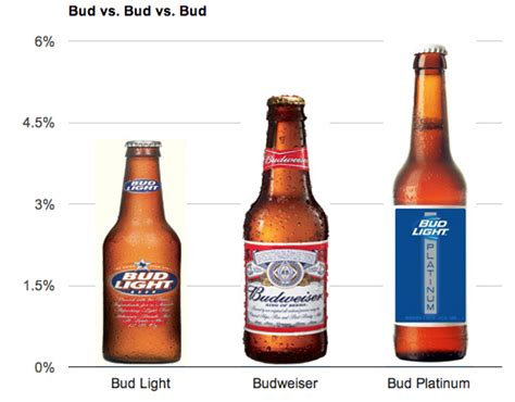 percentage in bud light bud light platinum a craft try ab inbev but