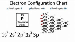 Phosphorus Electron Configuration