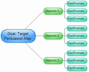 Persuasion Map Template