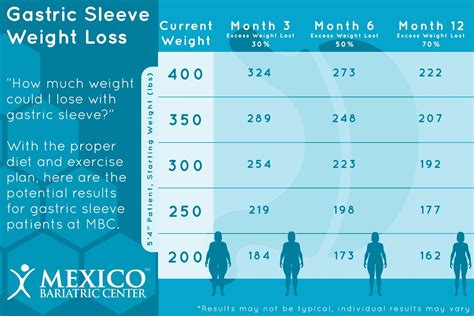 gastric sleeve weight loss timeline chart    expect