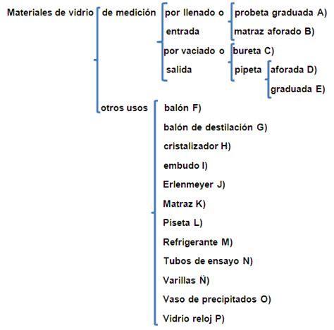 materiales de laboratorio monografias