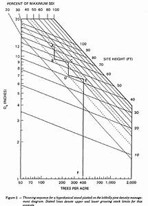 5a  Density Management