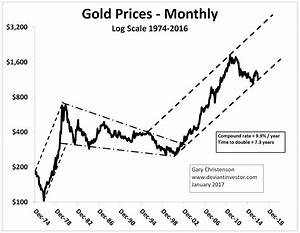 1974 silver dollar value chart thoughts on gold gold eagle