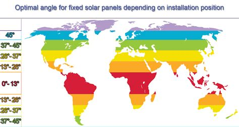 How To Find The Best Solar Panel Angle Or Tilt Angle