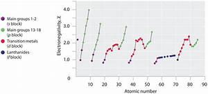 Trend 4 You : the periodic table and periodic trends ~ Orissabook.com Haus und Dekorationen