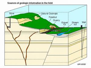 Geological Thinking