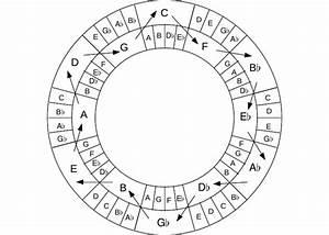 Circle Of Fourths And Fifths Chart Way Of Seeing Coltrane Rambles Corey Mwamba