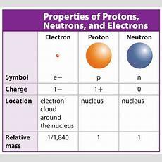 Atomic Structuresubatomic Particlesproperties Of Subatomic Particles