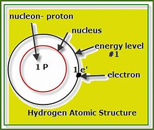 parkerwiki0910 / Chemistry: Atomic Structures