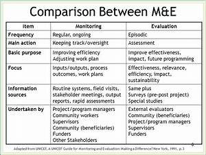 Monitoring and Evaluation (M&E) - ppt video online download