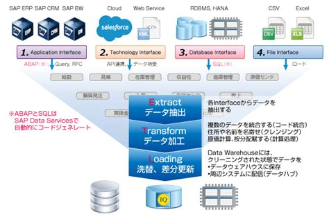 sap businessobjects jfe