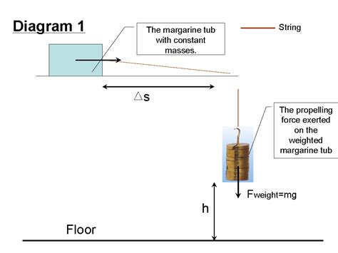 Construct A Diagram Of A Hanging From A Scale What Are The Acting On The by The Unreasonable Relationship Between Mathematics And