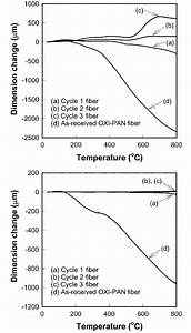 Thermal Expansion And Contraction Behavior Observed In The