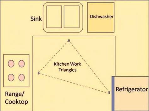 vastu shastra for kitchen sink tips for kitchen as per vastu ready4move 8799