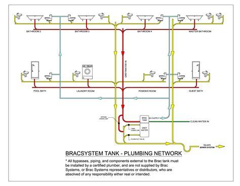 Plumbing System Many Repair Kaf Mobile Homes