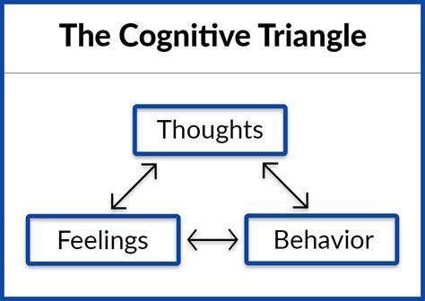 Behavior Modification Health Definition by What Is Cognitive Behavioral Therapy Drugabuse