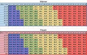Muskelmasse Berechnen Tabelle : k rperfettzange caliper k rperfett ~ Themetempest.com Abrechnung