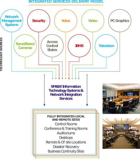 integrated command control center  smart cities