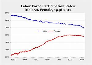 CARPE DIEM: Decline in Labor Force Participation Reflects ...