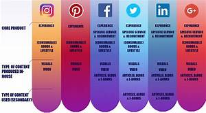 How to engage on the 6 largest social media platforms in ...