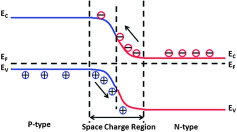 Photocatalysts with internal electric fields - Nanoscale ...