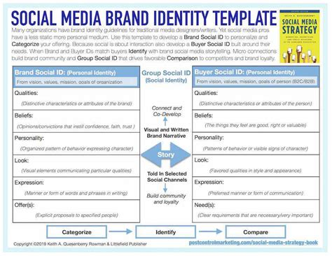 How To Avoid A Social Media Brand Identity Crisis (social. Talent Review Template Facelift Newport Beach. Best Credit Cards To Earn Points. Social Media Marketing World. Online Communication In Education. New Jersey Medical College Help Desk Services. Best Nursing Programs In Illinois. Online Wedding Planning Courses. California Film Colleges Child Care Community