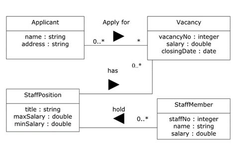sql mapping class diagram   table design