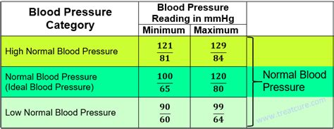 blood pressure readings chart 13 cardinal for getting accurate blood pressure readings