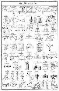 آلة بسيطة - ويكيبيديا، الموسوعة الحرة